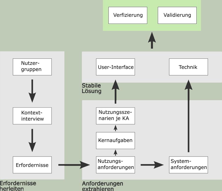 Ablauf Anforderungsanalyse Smarthome